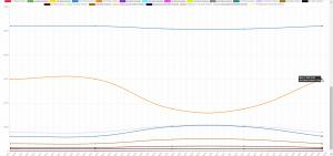 Gas Analysis Trend